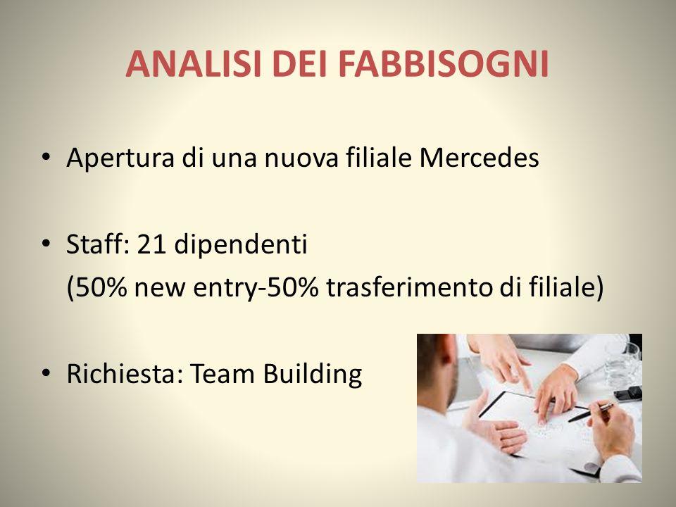 ANALISI DEI FABBISOGNI Apertura di una nuova filiale Mercedes Staff: 21 dipendenti (50% new entry-50% trasferimento di filiale) Richiesta: Team Buildi
