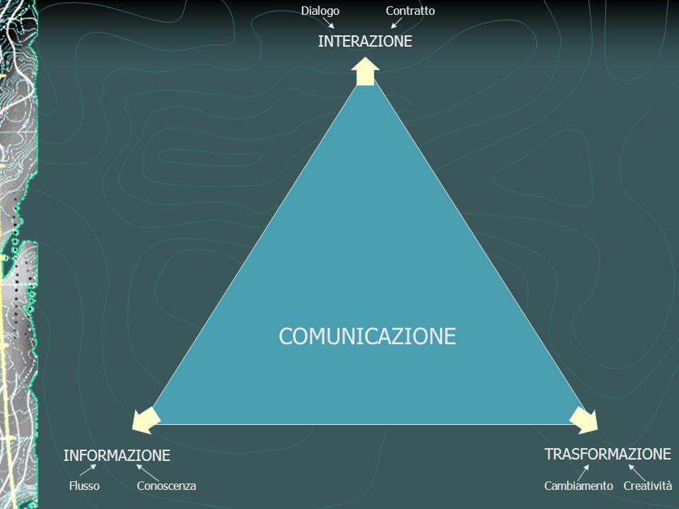 COMUNICAZIONE INTERAZIONE TRASFORMAZIONE INFORMAZIONE DialogoContratto FlussoConoscenzaCreativitàCambiamento