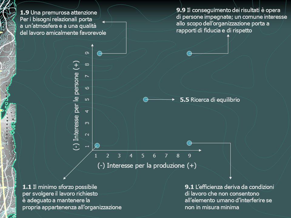 (-) Interesse per la produzione (+) (-) Interesse per le persone (+) 1 2 3 4 5 6 7 8 9 1.9 Una premurosa attenzione Per i bisogni relazionali porta a