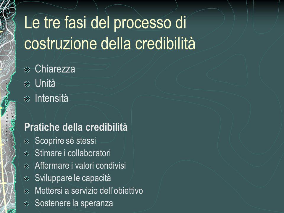 Le tre fasi del processo di costruzione della credibilità Chiarezza Unità Intensità Pratiche della credibilità Scoprire sé stessi Stimare i collaborat
