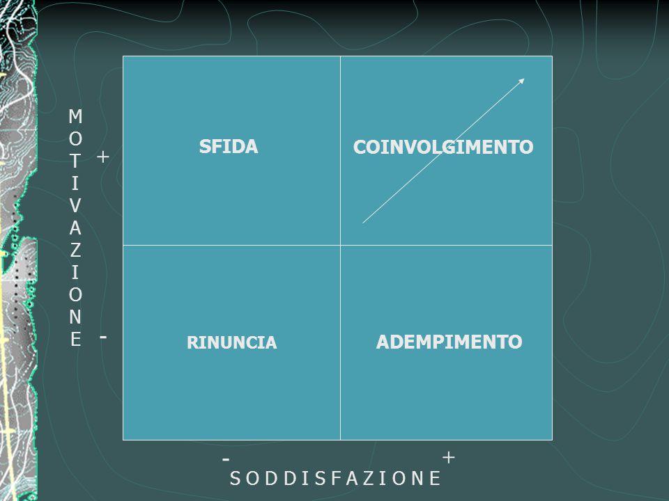 MOTIVAZIONEMOTIVAZIONE S O D D I S F A Z I O N E + + - - SFIDA RINUNCIA COINVOLGIMENTO ADEMPIMENTO