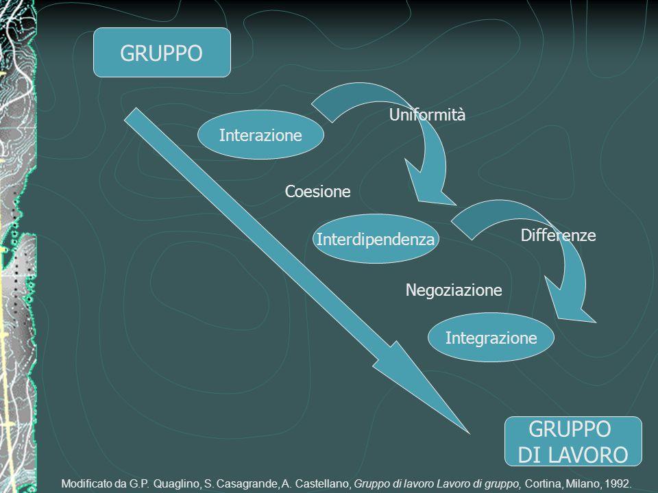 GRUPPO DI LAVORO Interazione Interdipendenza Integrazione Coesione Negoziazione Uniformità Differenze Modificato da G.P. Quaglino, S. Casagrande, A. C