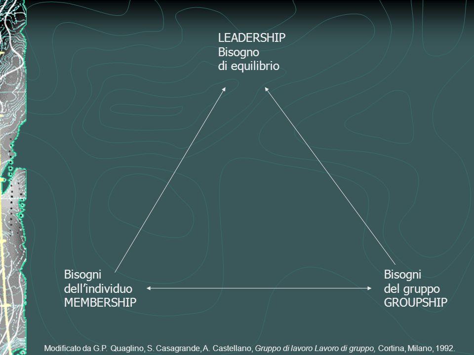 Bisogni dell'individuo MEMBERSHIP Bisogni del gruppo GROUPSHIP LEADERSHIP Bisogno di equilibrio Modificato da G.P. Quaglino, S. Casagrande, A. Castell