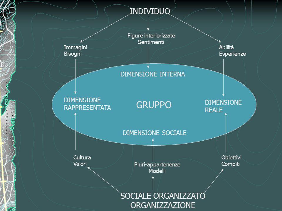 GRUPPO DIMENSIONE INTERNA DIMENSIONE SOCIALE DIMENSIONE REALE DIMENSIONE RAPPRESENTATA INDIVIDUO SOCIALE ORGANIZZATO ORGANIZZAZIONE Immagini Bisogni F