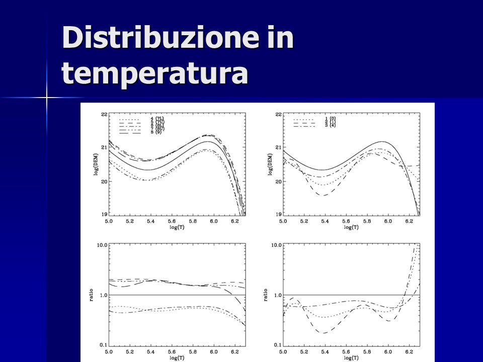 Distribuzione in temperatura
