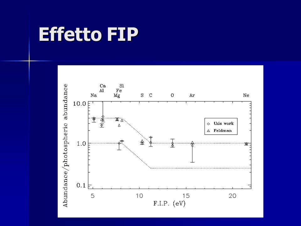 Effetto FIP