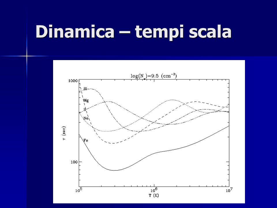 Dinamica – tempi scala