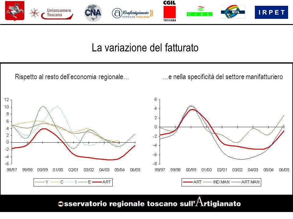 Rispetto al resto dell'economia regionale……e nella specificità del settore manifatturiero