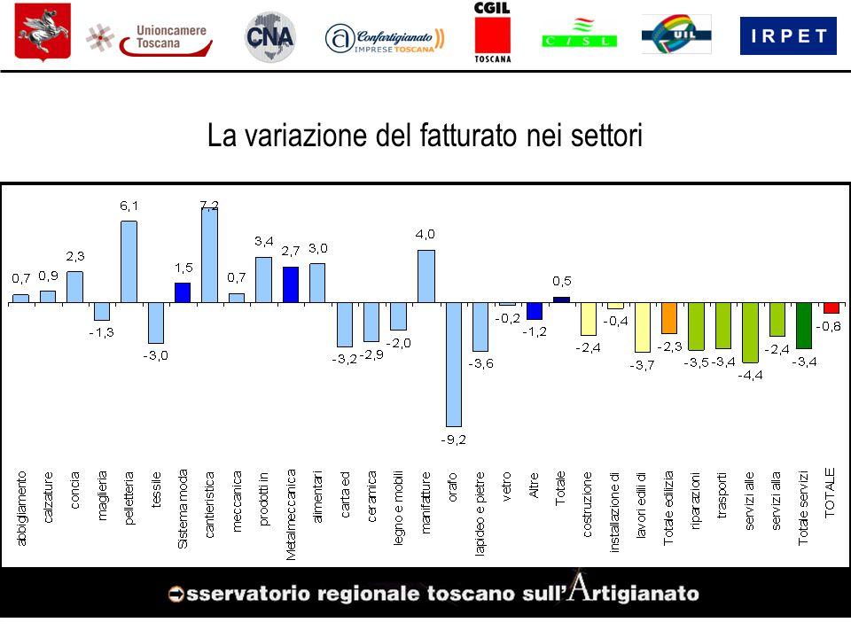 La variazione del fatturato nei settori