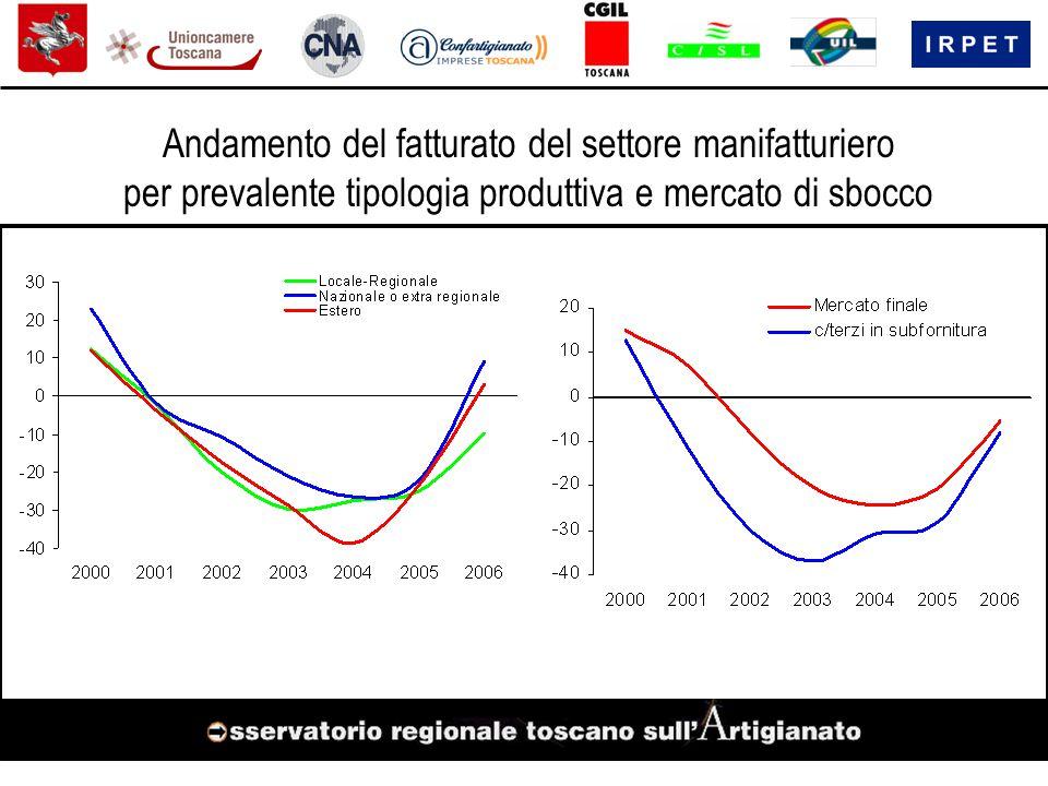 Andamento del fatturato del settore manifatturiero per prevalente tipologia produttiva e mercato di sbocco