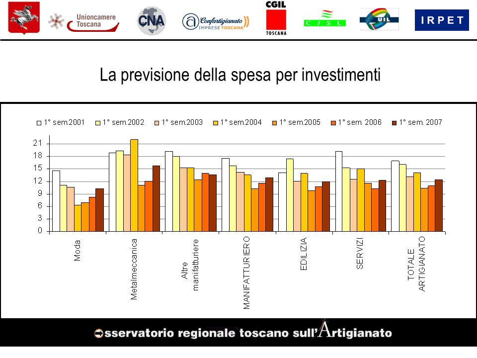 La previsione della spesa per investimenti