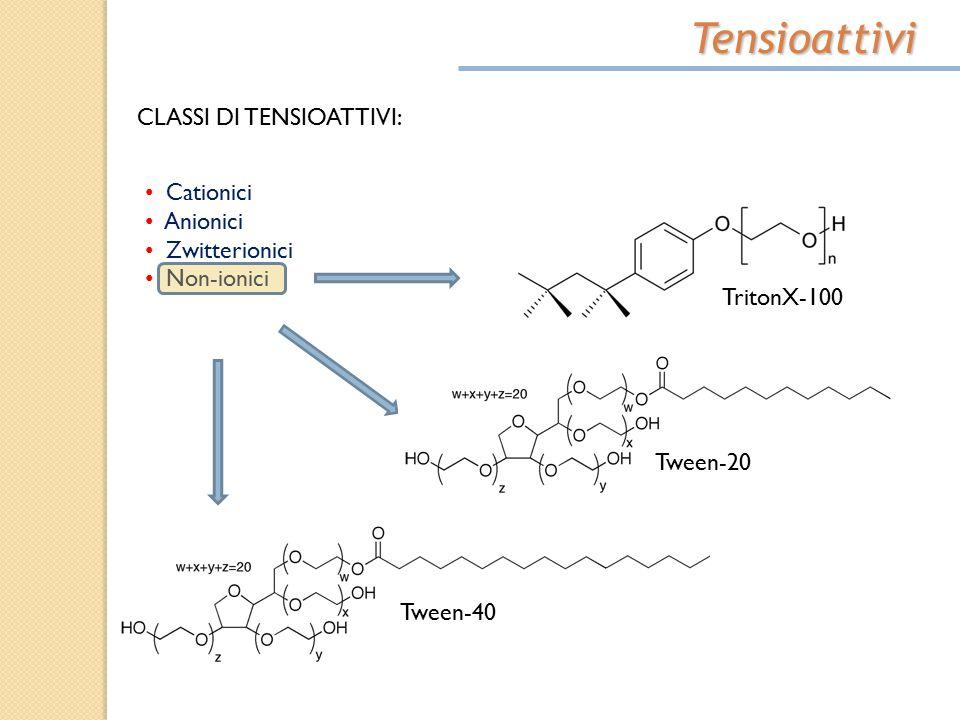 Tensioattivi CLASSI DI TENSIOATTIVI: Cationici Anionici Zwitterionici Non-ionici TritonX-100 Tween-20 Tween-40