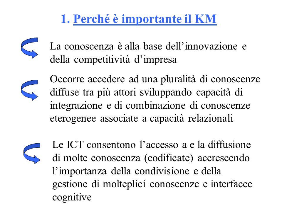 1. Perché è importante il KM La conoscenza è alla base dell'innovazione e della competitività d'impresa Occorre accedere ad una pluralità di conoscenz