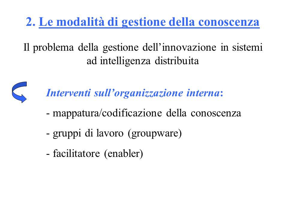 2. Le modalità di gestione della conoscenza Il problema della gestione dell'innovazione in sistemi ad intelligenza distribuita Interventi sull'organiz
