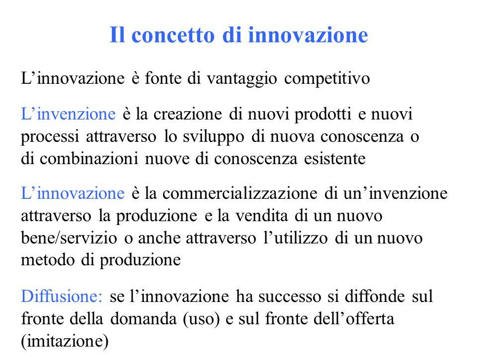 Il concetto di innovazione L'innovazione è fonte di vantaggio competitivo L'invenzione è la creazione di nuovi prodotti e nuovi processi attraverso lo sviluppo di nuova conoscenza o di combinazioni nuove di conoscenza esistente L'innovazione è la commercializzazione di un'invenzione attraverso la produzione e la vendita di un nuovo bene/servizio o anche attraverso l'utilizzo di un nuovo metodo di produzione Diffusione: se l'innovazione ha successo si diffonde sul fronte della domanda (uso) e sul fronte dell'offerta (imitazione)