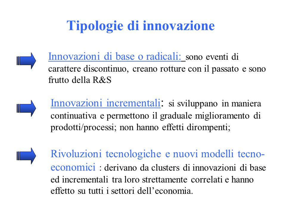 Tipologie di innovazione Innovazioni di base o radicali: sono eventi di carattere discontinuo, creano rotture con il passato e sono frutto della R&S Innovazioni incrementali : si sviluppano in maniera continuativa e permettono il graduale miglioramento di prodotti/processi; non hanno effetti dirompenti; Rivoluzioni tecnologiche e nuovi modelli tecno- economici : derivano da clusters di innovazioni di base ed incrementali tra loro strettamente correlati e hanno effetto su tutti i settori dell'economia.