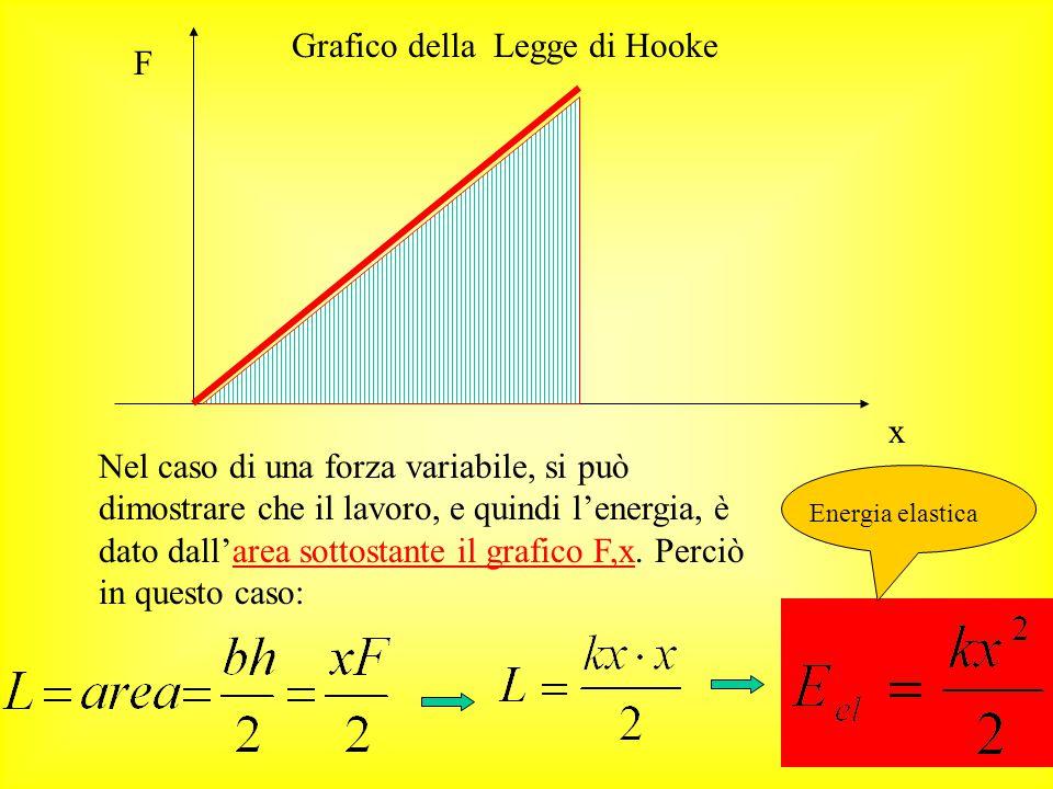 Energia elastica: il caso del lavoro di una forza variabile Consideriamo il lavoro compiuto su una molla: Poiché, per la legge di Hooke: La forza dipe