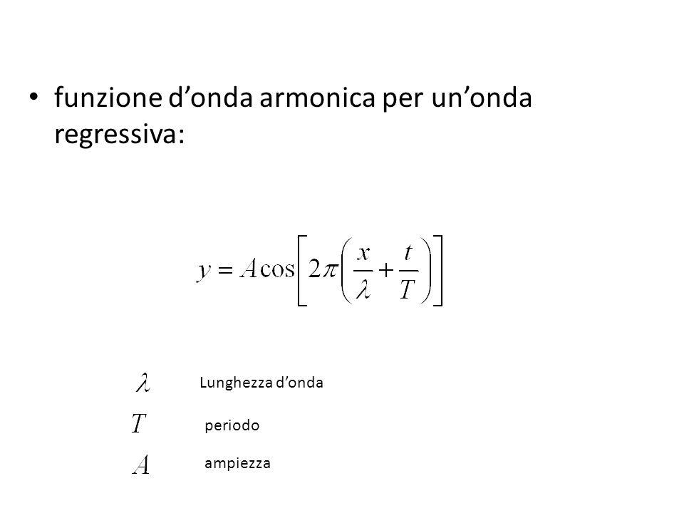 funzione d'onda armonica per un'onda regressiva: Lunghezza d'onda periodo ampiezza