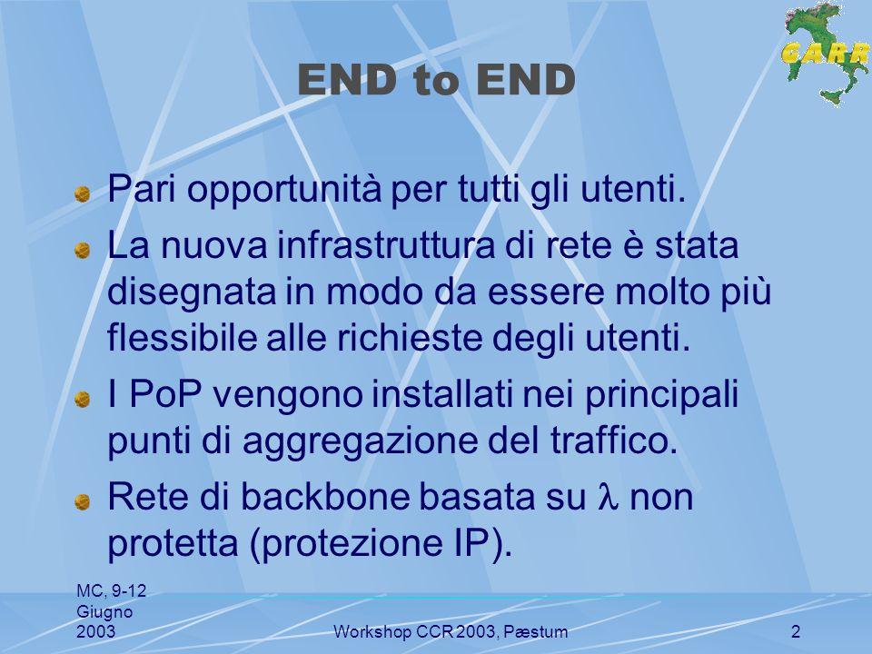 MC, 9-12 Giugno 2003Workshop CCR 2003, Pæstum3 Accessi utente Tutto questo ha senso se anche gli accessi cresceranno oltre gli odierni ~10Mbps.