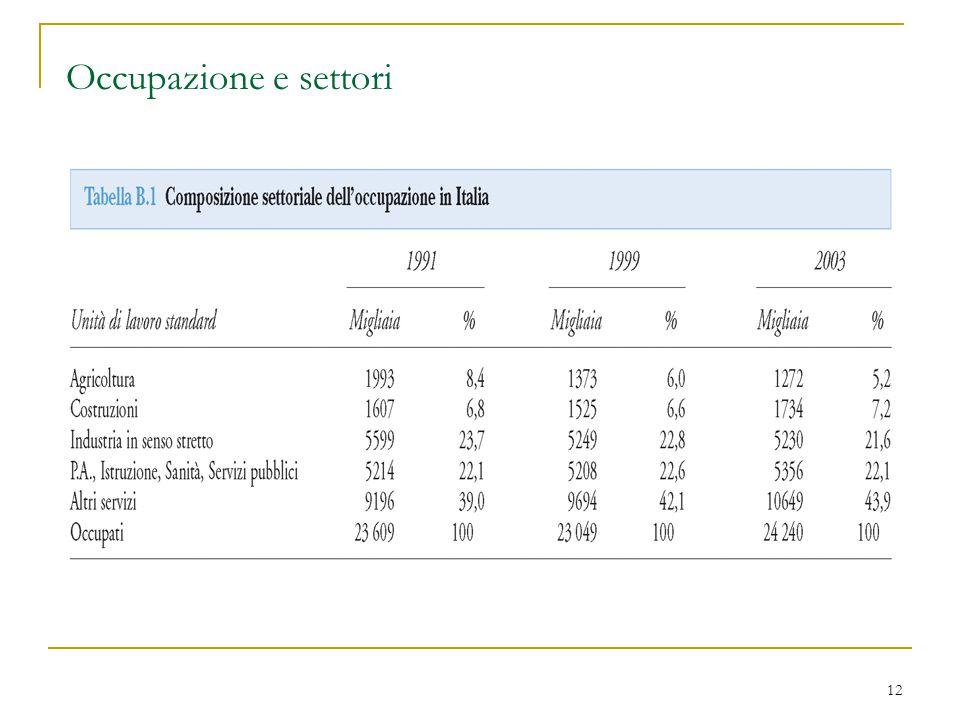 12 Occupazione e settori