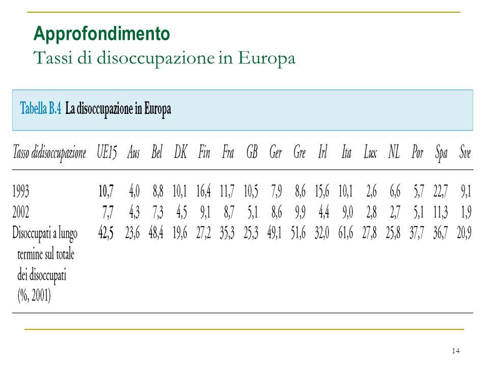 14 Approfondimento Tassi di disoccupazione in Europa