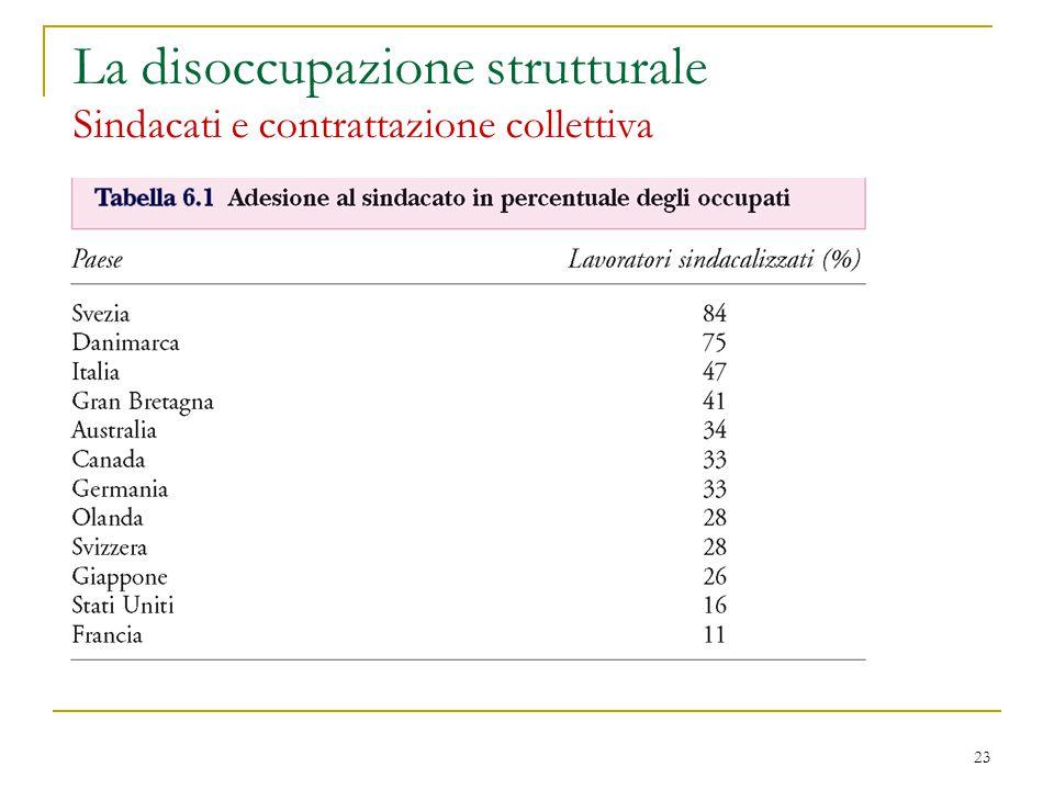 23 La disoccupazione strutturale Sindacati e contrattazione collettiva