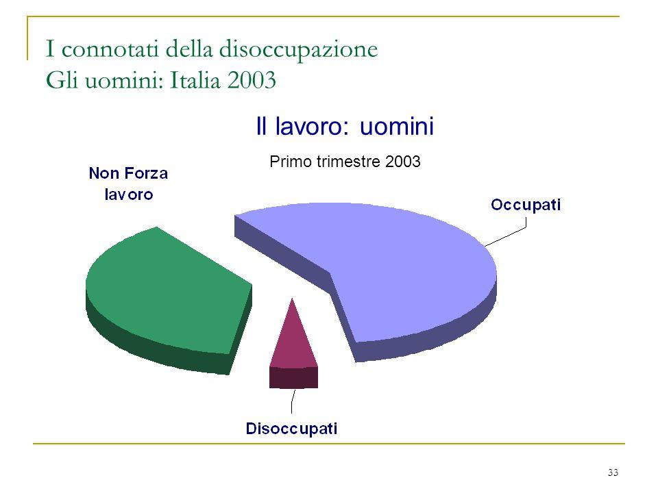 33 I connotati della disoccupazione Gli uomini: Italia 2003 Il lavoro: uomini Primo trimestre 2003