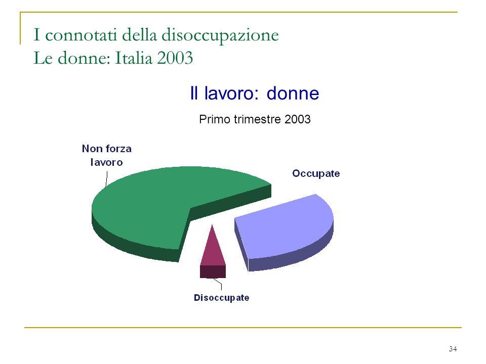 34 I connotati della disoccupazione Le donne: Italia 2003 Il lavoro: donne Primo trimestre 2003