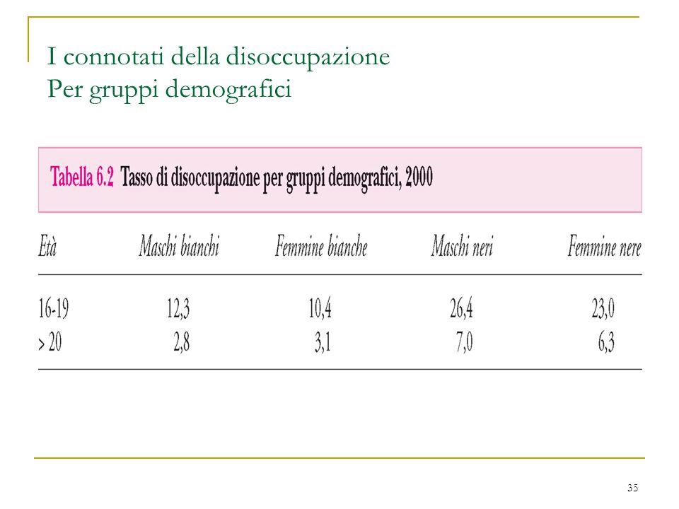 35 I connotati della disoccupazione Per gruppi demografici