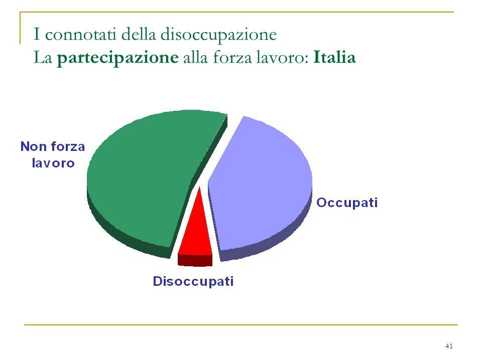 41 I connotati della disoccupazione La partecipazione alla forza lavoro: Italia