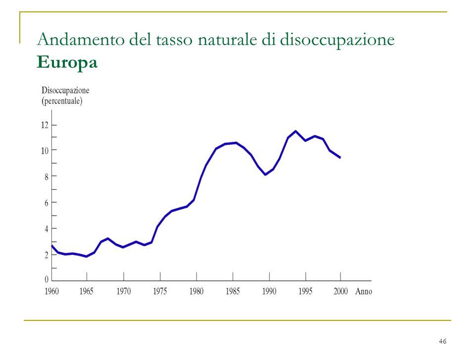 46 Andamento del tasso naturale di disoccupazione Europa