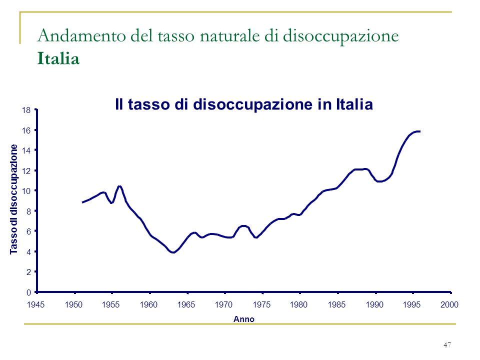 47 Andamento del tasso naturale di disoccupazione Italia