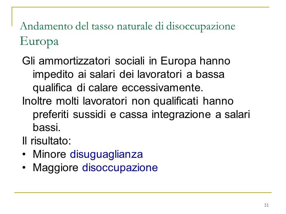 51 Andamento del tasso naturale di disoccupazione Europa Gli ammortizzatori sociali in Europa hanno impedito ai salari dei lavoratori a bassa qualifica di calare eccessivamente.