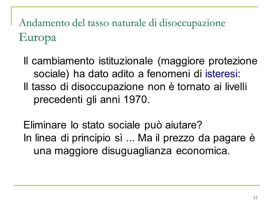 52 Andamento del tasso naturale di disoccupazione Europa Il cambiamento istituzionale (maggiore protezione sociale) ha dato adito a fenomeni di isteresi: Il tasso di disoccupazione non è tornato ai livelli precedenti gli anni 1970.