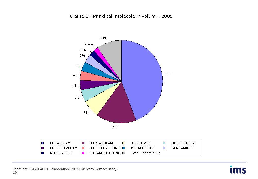 Fonte dati: IMSHEALTH - elaborazioni IMF (Il Mercato Farmaceutico) 10