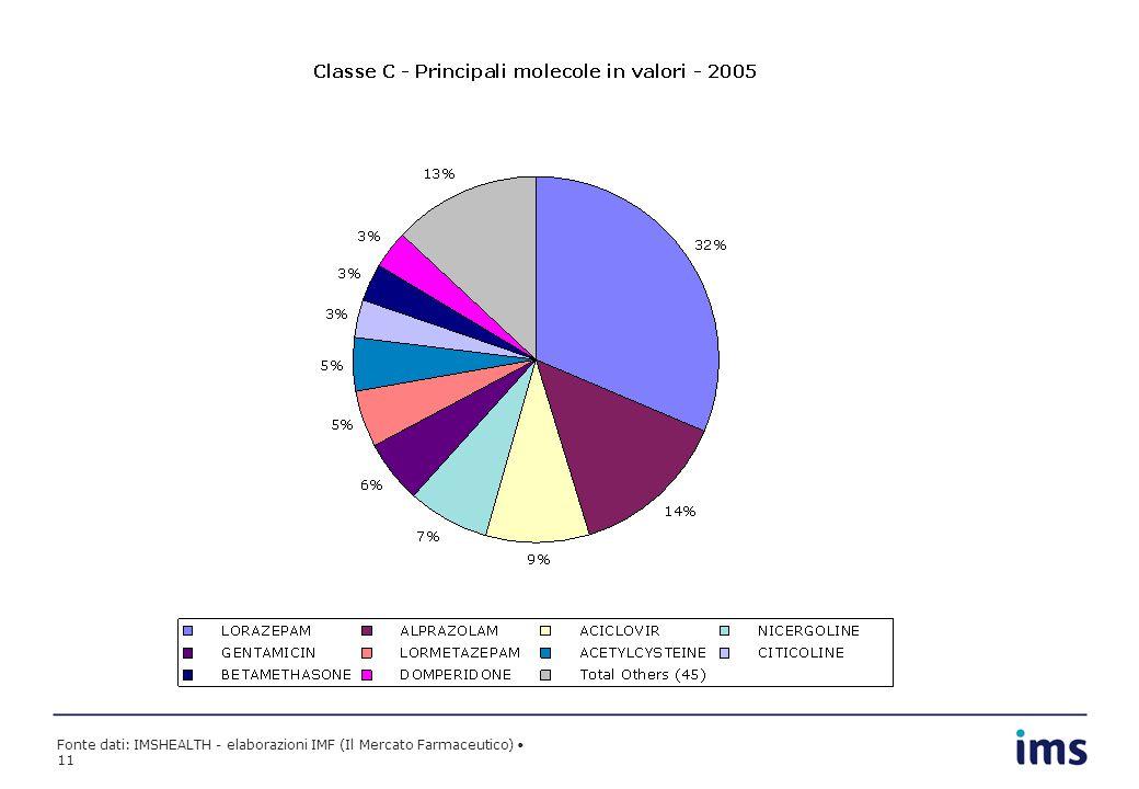 Fonte dati: IMSHEALTH - elaborazioni IMF (Il Mercato Farmaceutico) 11