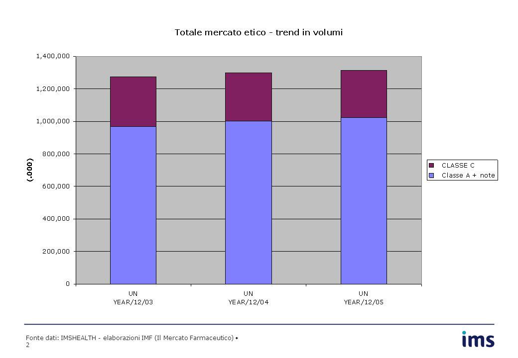 Fonte dati: IMSHEALTH - elaborazioni IMF (Il Mercato Farmaceutico) 2