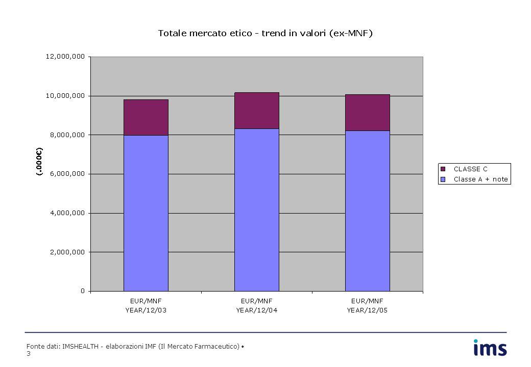 Fonte dati: IMSHEALTH - elaborazioni IMF (Il Mercato Farmaceutico) 4 MS* 4.25 MS 4.93 MS 6.65 MS 1.99 MS 1.91 MS 1.54 *Market Share sul totale farmaci Classe A e A con nota (.000)