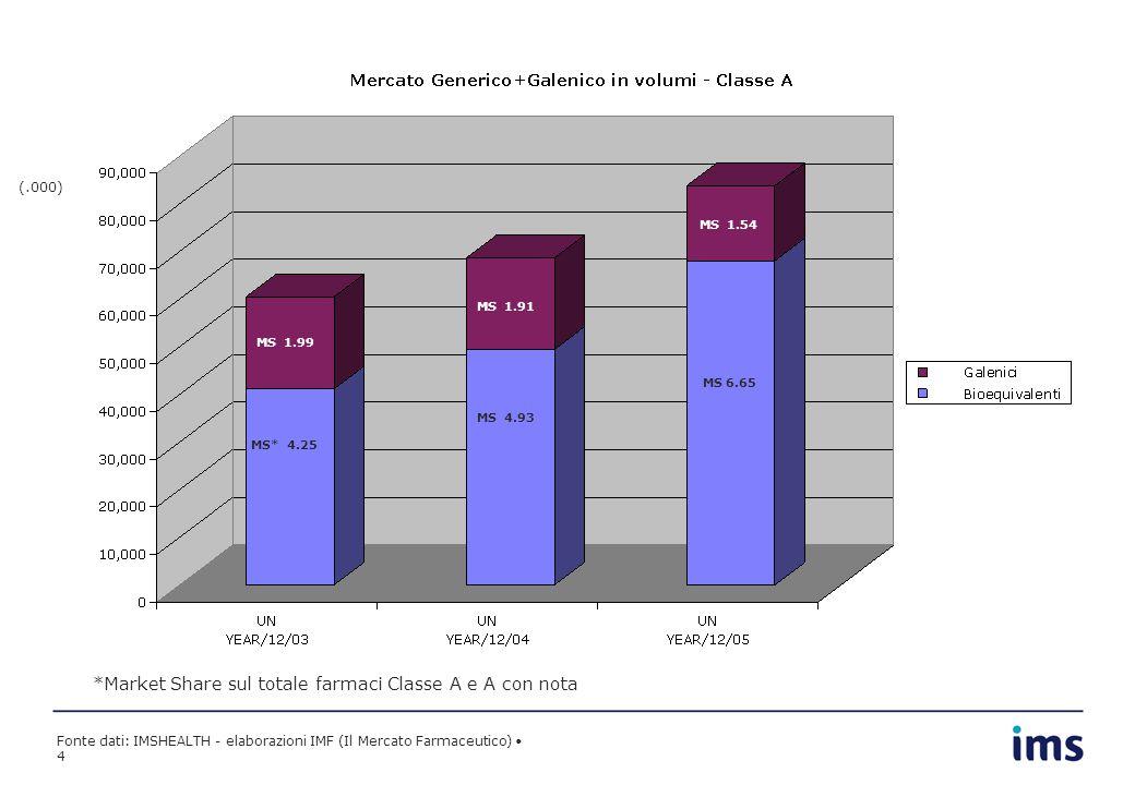 Fonte dati: IMSHEALTH - elaborazioni IMF (Il Mercato Farmaceutico) 4 MS* 4.25 MS 4.93 MS 6.65 MS 1.99 MS 1.91 MS 1.54 *Market Share sul totale farmaci