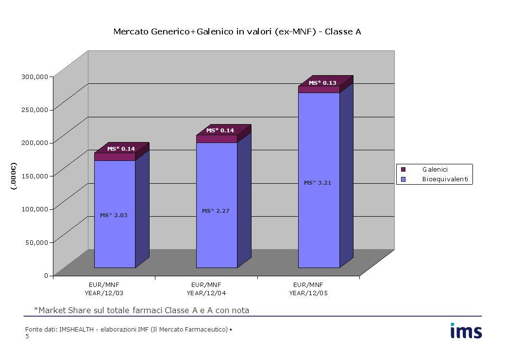 Fonte dati: IMSHEALTH - elaborazioni IMF (Il Mercato Farmaceutico) 5 *Market Share sul totale farmaci Classe A e A con nota MS* 2.03 MS* 2.27 MS* 3.21