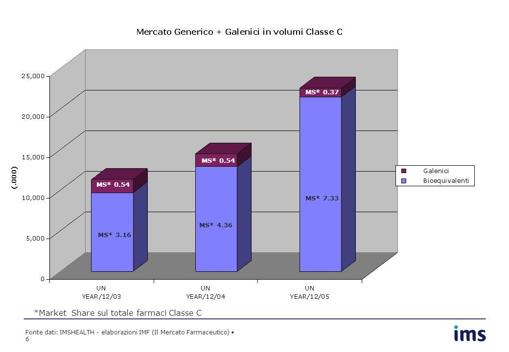 Fonte dati: IMSHEALTH - elaborazioni IMF (Il Mercato Farmaceutico) 6 MS* 3.16 MS* 4.36 MS* 7.33 MS* 0.54 MS* 0.37 *Market Share sul totale farmaci Cla