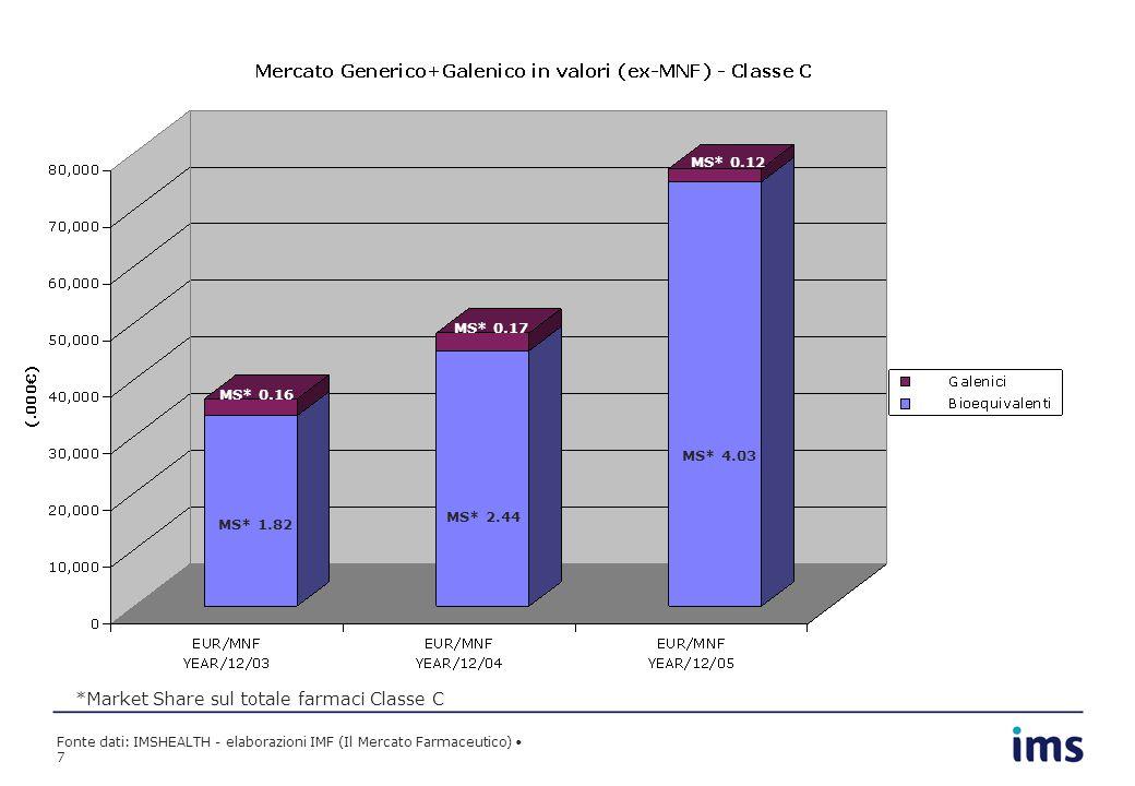 Fonte dati: IMSHEALTH - elaborazioni IMF (Il Mercato Farmaceutico) 7 MS* 1.82 MS* 2.44 MS* 4.03 MS* 0.16 MS* 0.17 MS* 0.12 *Market Share sul totale fa