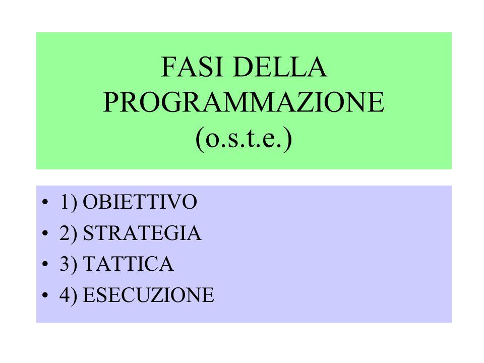 FASI DELLA PROGRAMMAZIONE (o.s.t.e.) 1) OBIETTIVO 2) STRATEGIA 3) TATTICA 4) ESECUZIONE