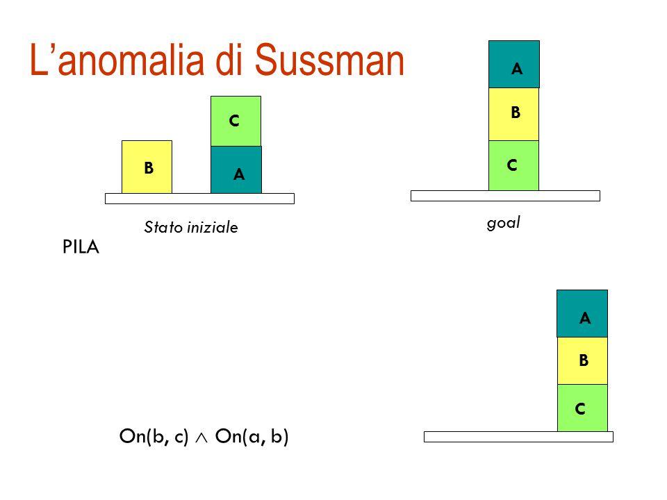 Esempio di funzionamento di STRIPS C B A Stato iniziale On(c, b)  Table(a)  Table (b) Table (b) Table(a) On(c, b) PILA C B A Stato corrente C B A C