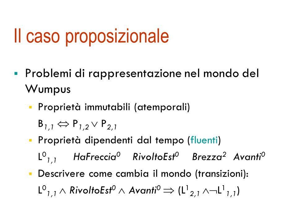 Il caso proposizionale  Problemi di rappresentazione nel mondo del Wumpus  Proprietà immutabili (atemporali) B 1,1  P 1,2  P 2,1  Proprietà dipendenti dal tempo (fluenti) L 0 1,1 HaFreccia 0 RivoltoEst 0 Brezza 2 Avanti 0  Descrivere come cambia il mondo (transizioni): L 0 1,1  RivoltoEst 0  Avanti 0  (L 1 2,1  L 1 1,1 )