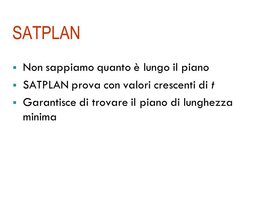 SATPLAN  Non sappiamo quanto è lungo il piano  SATPLAN prova con valori crescenti di t  Garantisce di trovare il piano di lunghezza minima
