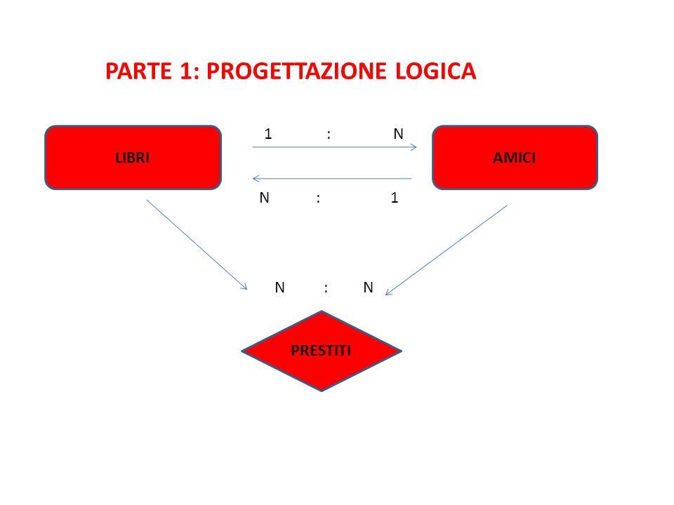 PARTE 1: PROGETTAZIONE LOGICA AMICILIBRI 1 : N N : 1 PRESTITI N : N