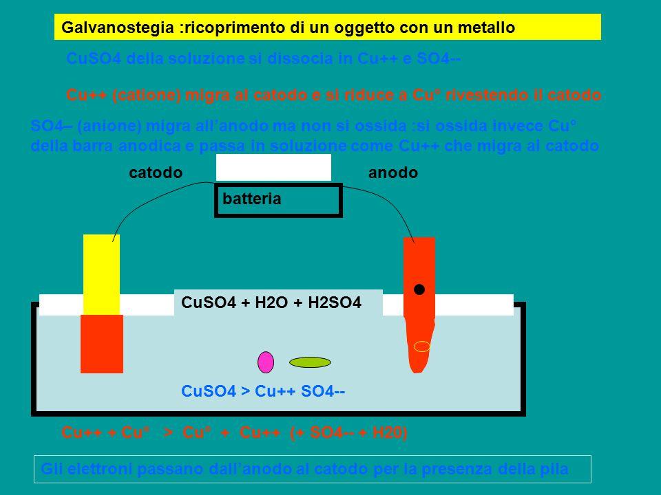 Galvanostegia :ricoprimento di un oggetto con un metallo batteria catodoanodo CuSO4 + H2O + H2SO4 CuSO4 > Cu++ SO4-- CuSO4 della soluzione si dissocia
