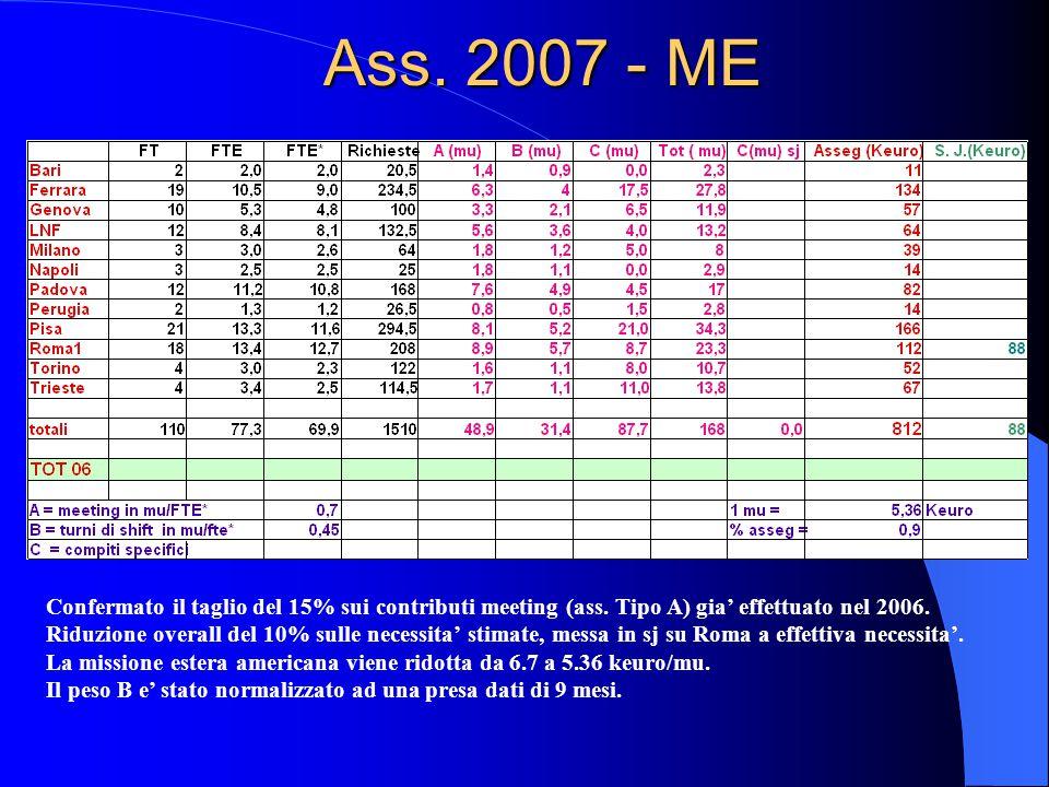 Ass. 2007 - ME Confermato il taglio del 15% sui contributi meeting (ass.