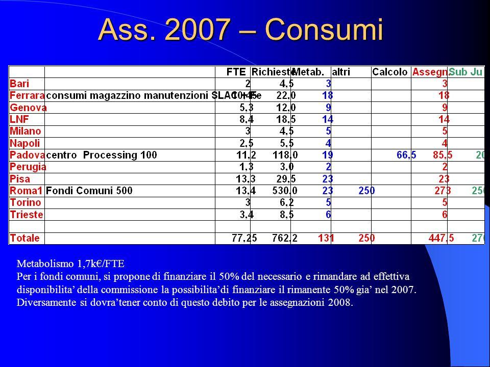 Ass. 2007 – Consumi Metabolismo 1,7k€/FTE Per i fondi comuni, si propone di finanziare il 50% del necessario e rimandare ad effettiva disponibilita' d